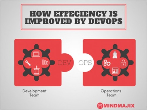 DevOps symbol is an infinity loop which represents constant activity and improved efficiency.  DevOps is all about achieving: https://mindmajix.com/understanding-the-significance-of-devops