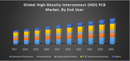 Global-High-Density-Interconnect-HDI-PCB-Market.png