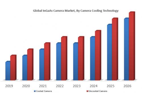 Global-InGaAs-Camera-Market.png