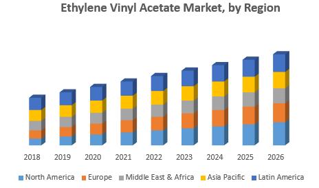 Ethylene-Vinyl-Acetate-Market-by-Region.png
