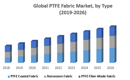 Global-PTFE-Fabric-Market-by-Type.png