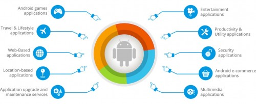 To simplify your quest for a perfect Android Developer, SpryBit, the best mobile app development company is offering custom mobile apps development services for Android and iPhone. We are a team of experienced app developers helping clients to develop android applications, we have excellent working hands over the latest platform and technologies to build standard and quality native apps. To know more about our services visit the website: https://www.sprybit.com/android-app-development/