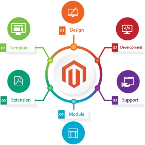 SpryBit offers responsive and optimized Magento Website and Ecommerce Development Services. Develop Magento store for your online business, our team will help you to create dynamic store that is relevant for your business. Hire our Magento developers caters to startups and enterprises all over the globe; Connect with us today. For more details visit: https://www.sprybit.com/magento-ecommerce-development/
