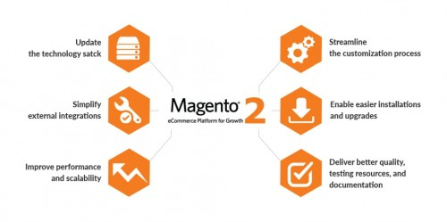 Looking for best Magento 2 Development company? We at Sprybit, avail the best in the market Magento 2 end to end development services. If you are yearning for more sales, more customers, and super-easy management of your online store, wait no more and avail Magento 2 Development services. Our certified Magento 2 professionals can help you to take your online M2 store to the next level. To know more visit: https://www.sprybit.com/magento-2-development-services/