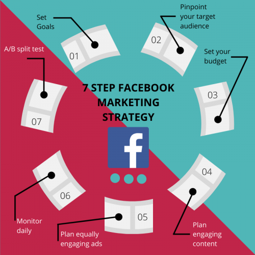 7 step FB marketing strategy  1. Set goals 2. Pinpoint your target audience 3. Set your budget 4. Plan engaging content 5. Plan equally engaging ads 6. Monitor daily 7. A/B split test  https://www.vocso.com/